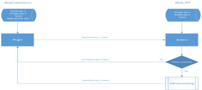Picture of nopCommerce ERP Integration Plugin
